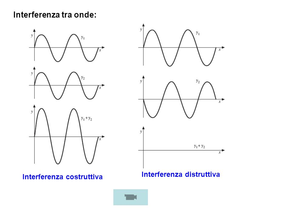 Interferenza tra onde: