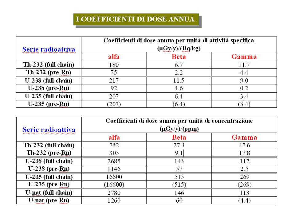 I COEFFICIENTI DI DOSE ANNUA