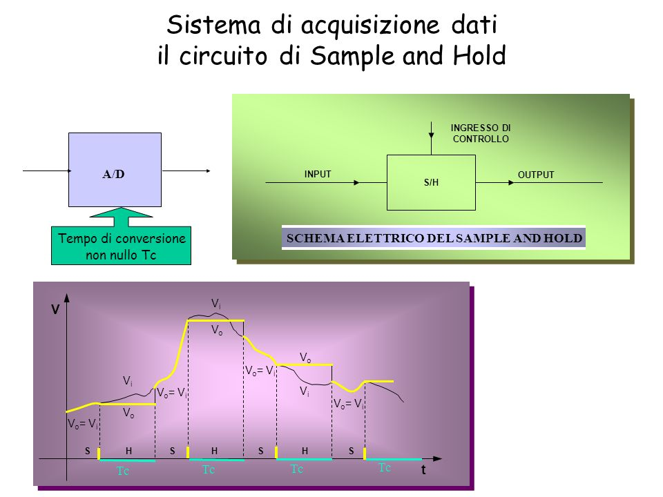 SCHEMA ELETTRICO DEL SAMPLE AND HOLD