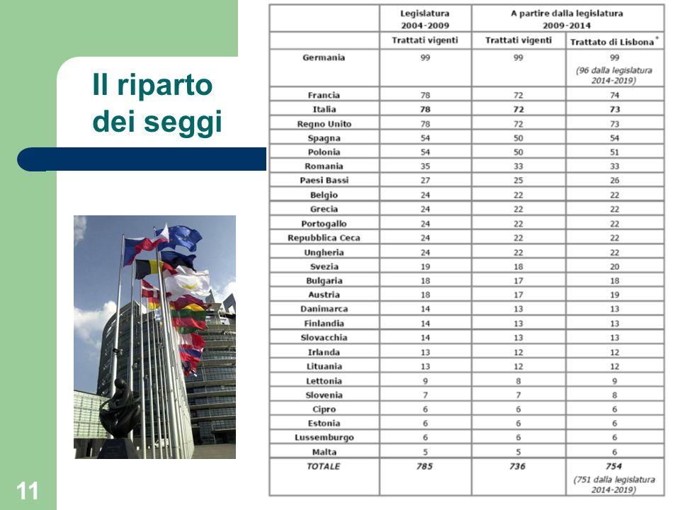 Rappresenta 492 milioni di cittadini in 27 stati membri for Gruppi politici italiani