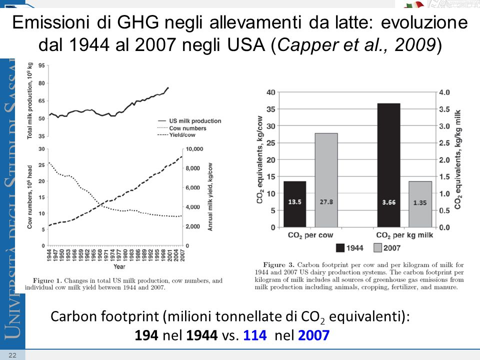 Carbon footprint (milioni tonnellate di CO2 equivalenti):