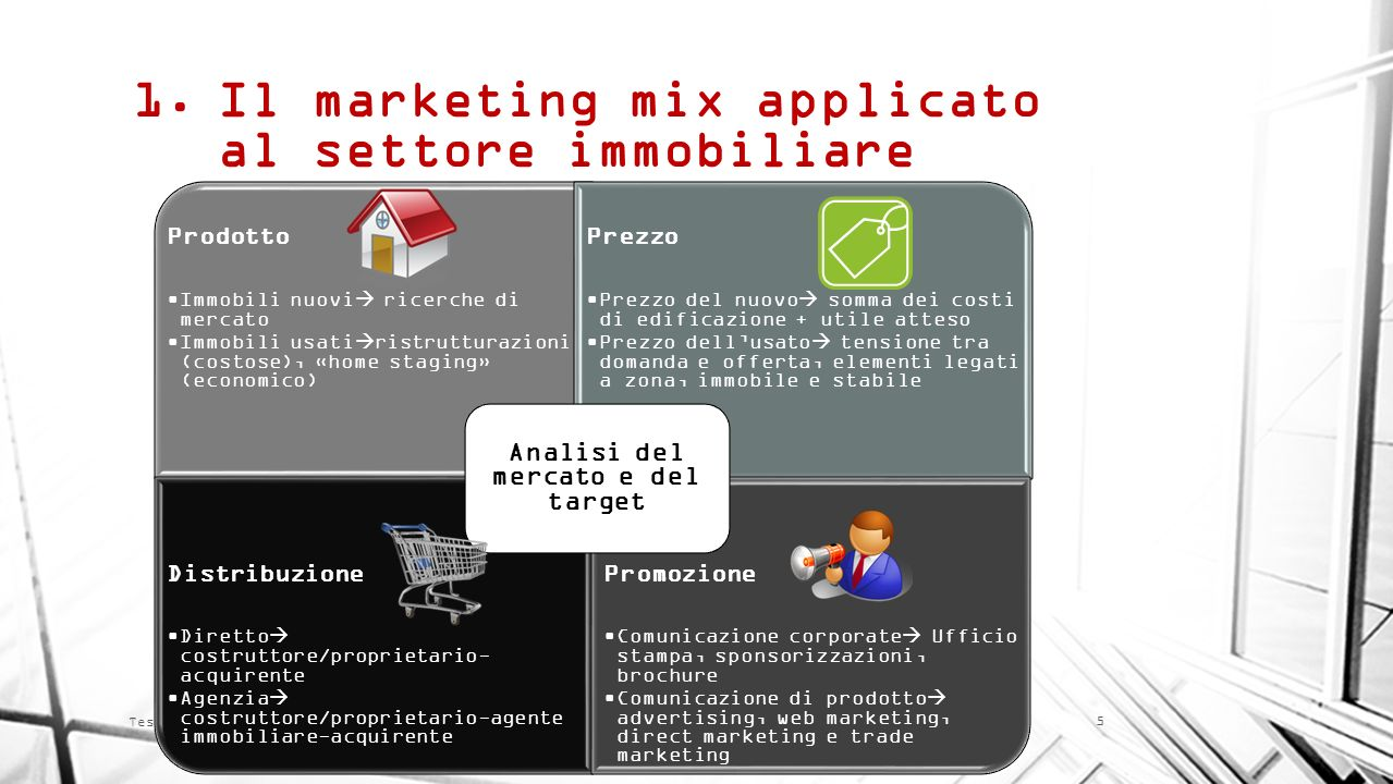Il marketing mix applicato al settore immobiliare