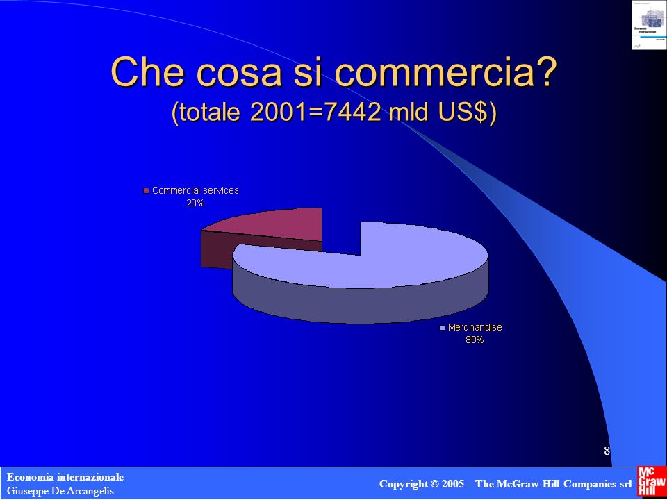 Che cosa si commercia (totale 2001=7442 mld US$)