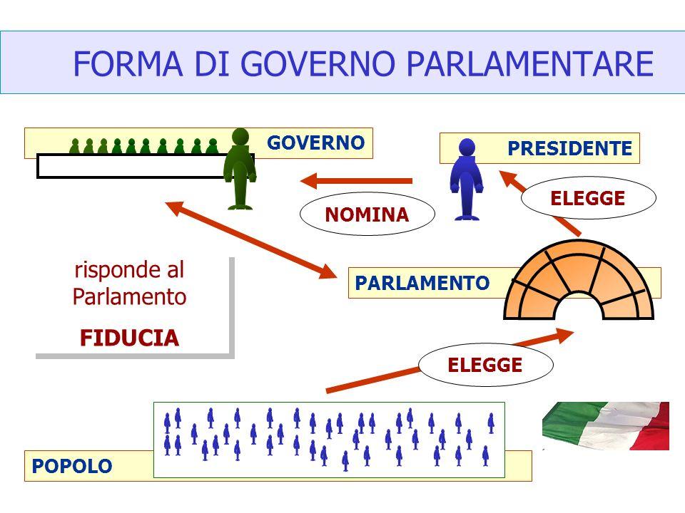 Forme di governo ppt scaricare for Repubblica parlamentare italiana