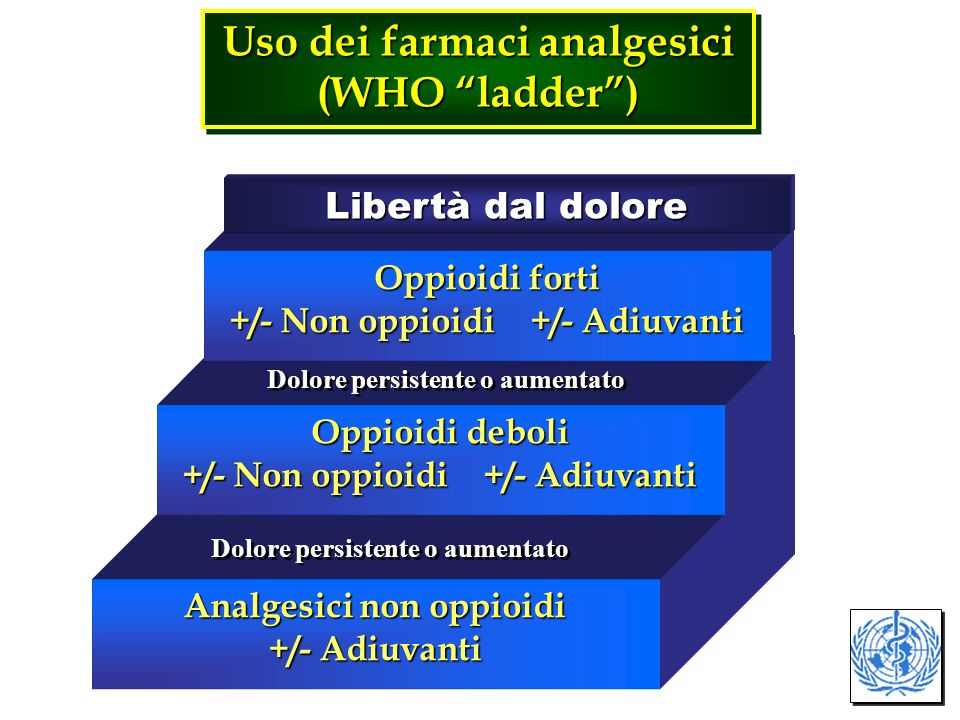 Uso dei farmaci analgesici (WHO ladder )