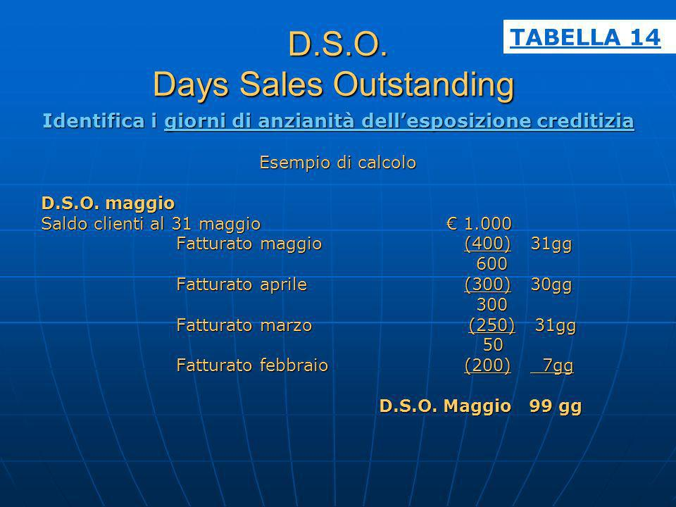 D.S.O. Days Sales Outstanding
