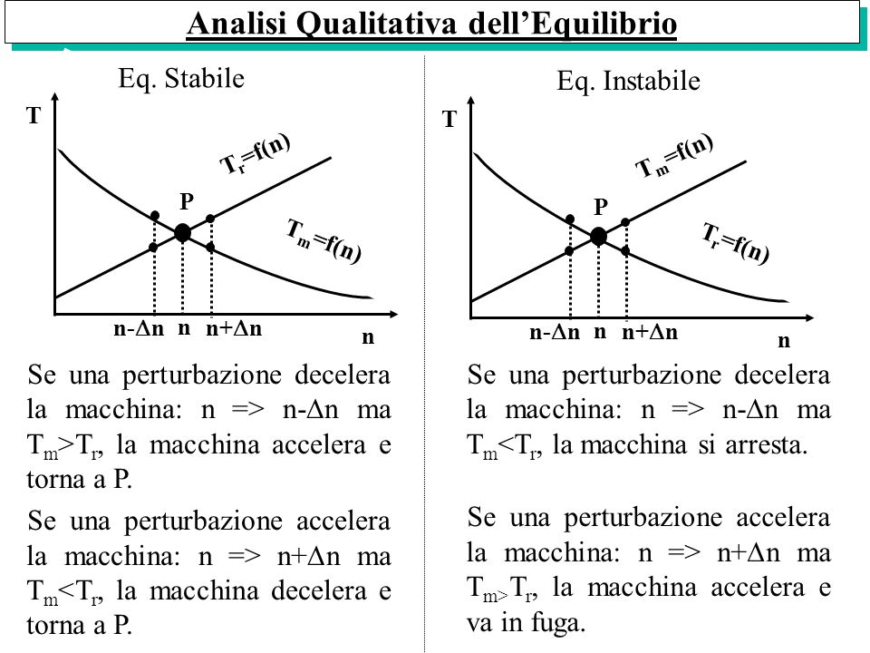 Analisi Qualitativa dell'Equilibrio