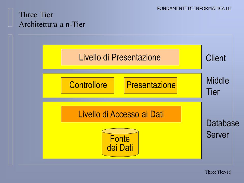 Three Tier Architettura a n-Tier