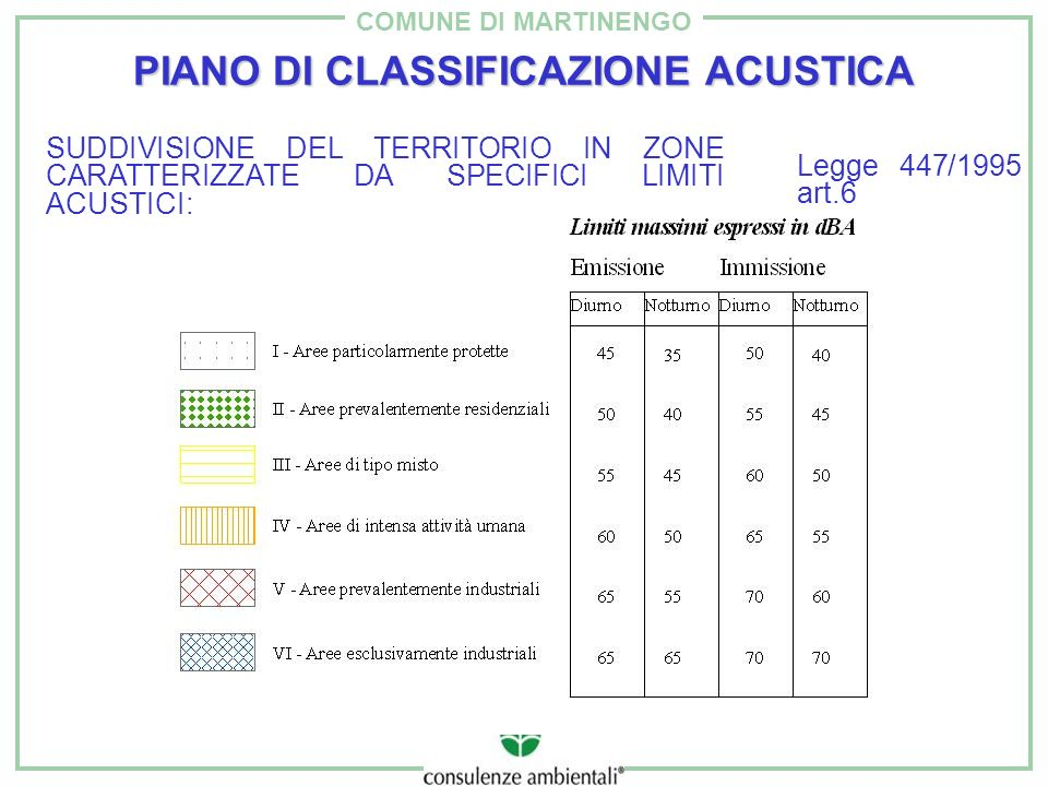 PIANO DI CLASSIFICAZIONE ACUSTICA