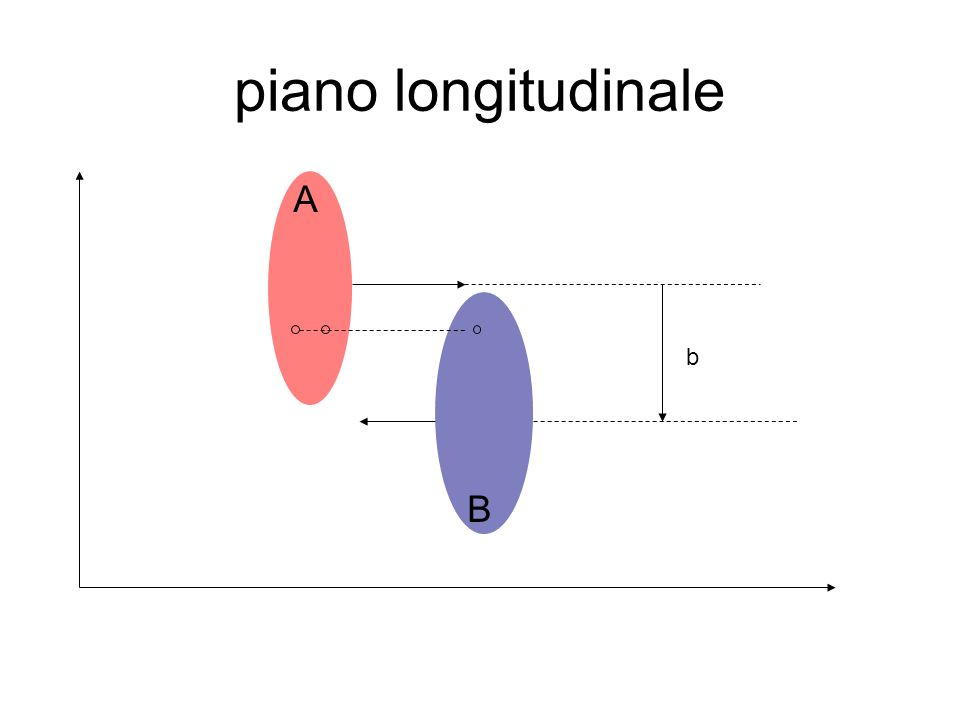 piano longitudinale A b B
