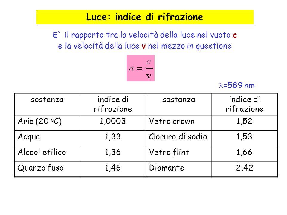 Indice Di Rifrazione Vetro.Fenomeni Ondulatori Onde Perturbazioni Dello Stato Di Un