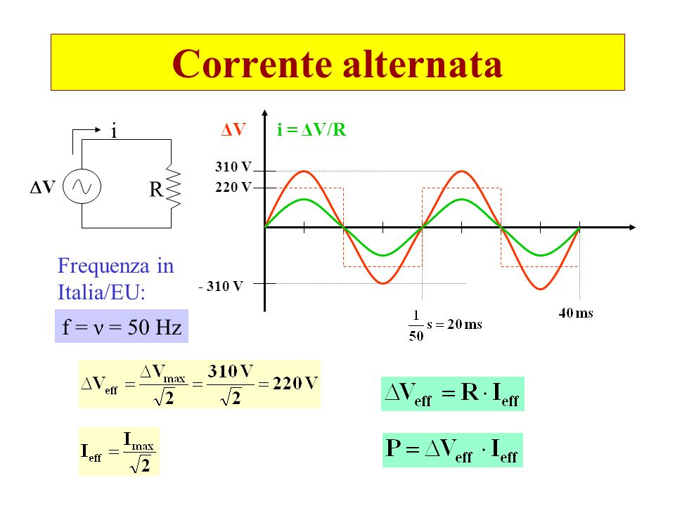 Corrente alternata i R Frequenza in Italia/EU: f = ν = 50 Hz ΔV