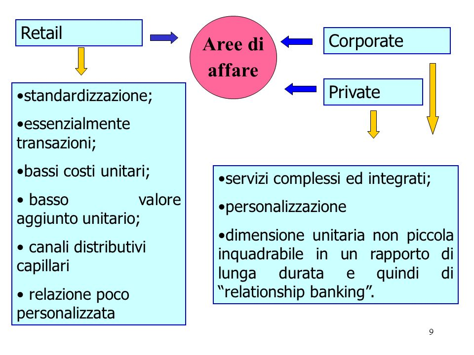 Aree di affare Retail Corporate Private standardizzazione;