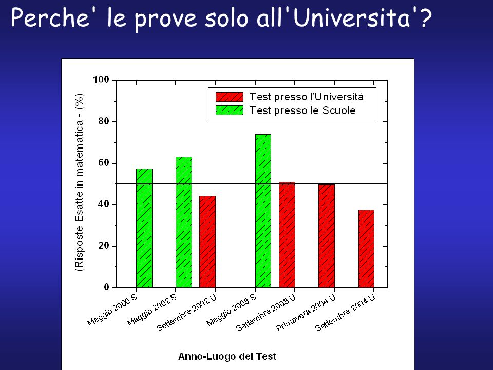 Perche le prove solo all Universita