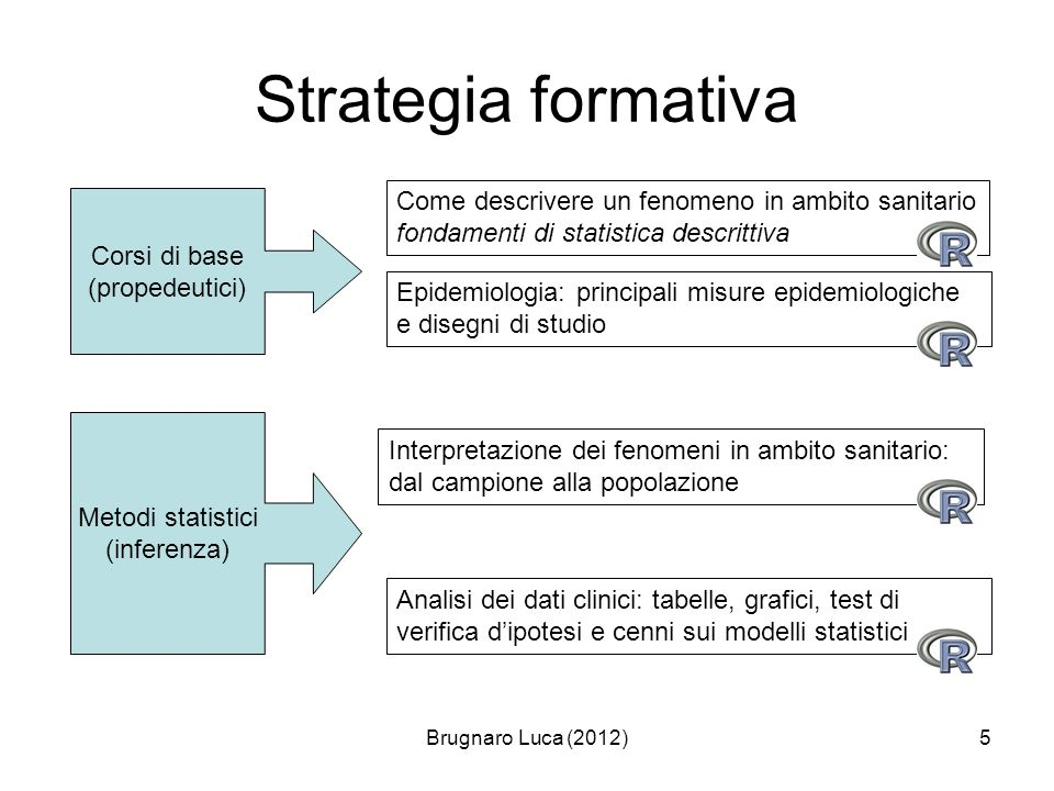 Strategia formativa Come descrivere un fenomeno in ambito sanitario fondamenti di statistica descrittiva.