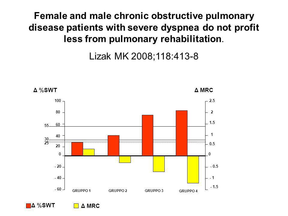 Female and male chronic obstructive pulmonary disease patients with severe dyspnea do not profit less from pulmonary rehabilitation.