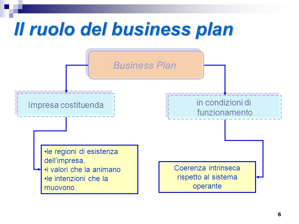 Il ruolo del business plan