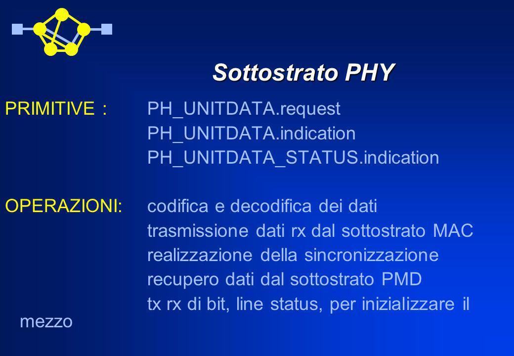 Sottostrato PHY PRIMITIVE : PH_UNITDATA.request PH_UNITDATA.indication