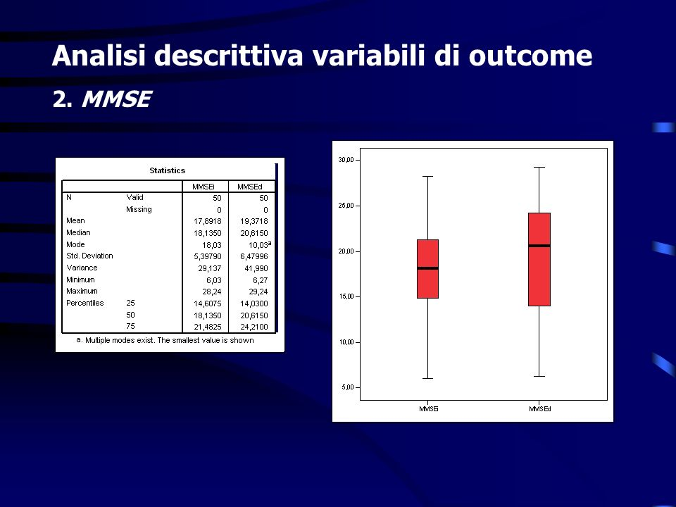 Analisi descrittiva variabili di outcome