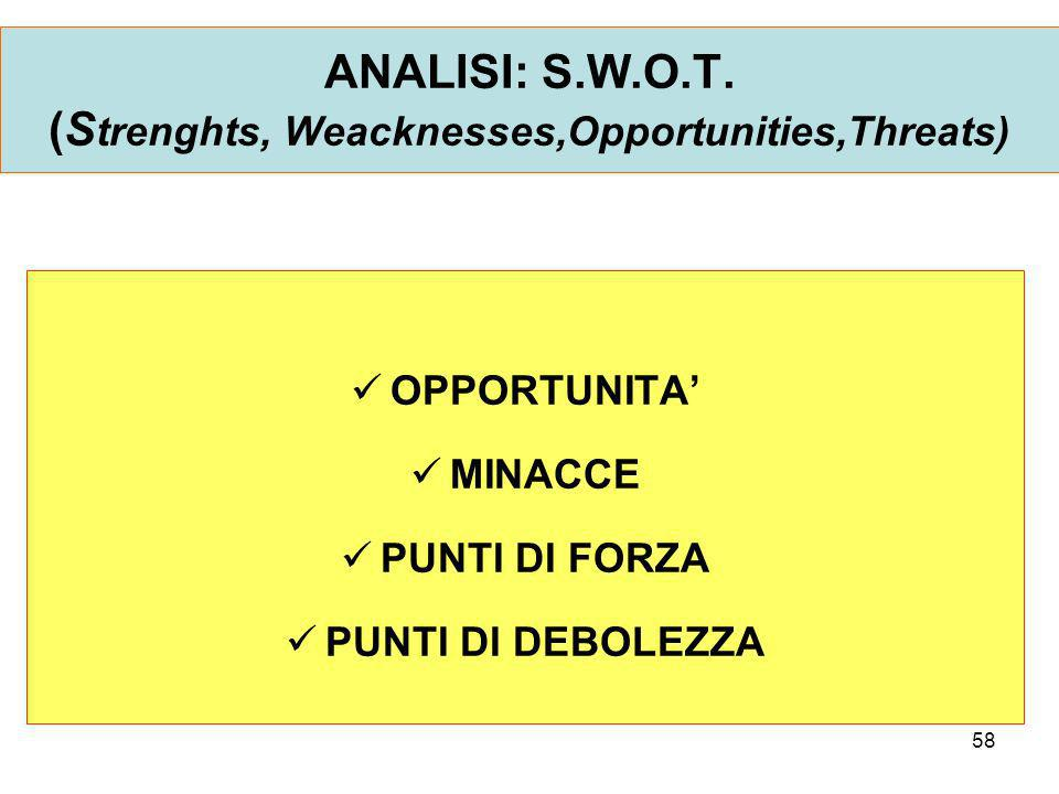 ANALISI: S.W.O.T. (Strenghts, Weacknesses,Opportunities,Threats)