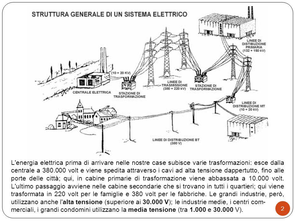 La centrale elettrica corso di tecnologia prof giuseppe for Alloggio ad ovest delle cabine