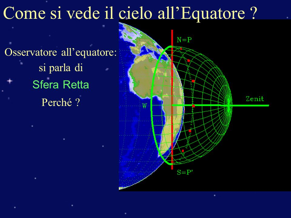 Come si vede il cielo all'Equatore