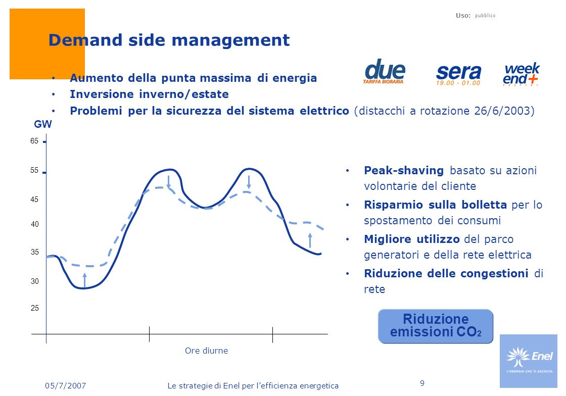 Demand side management