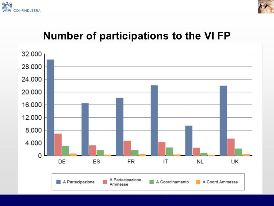 Number of participations to the VI FP