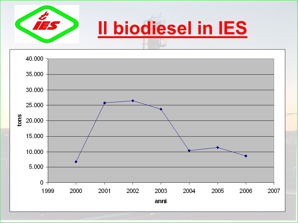 Il biodiesel in IES