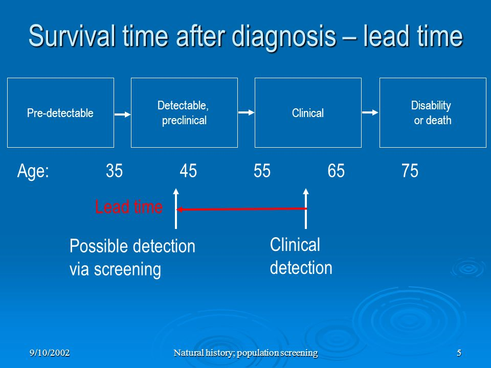 Survival time after diagnosis – lead time