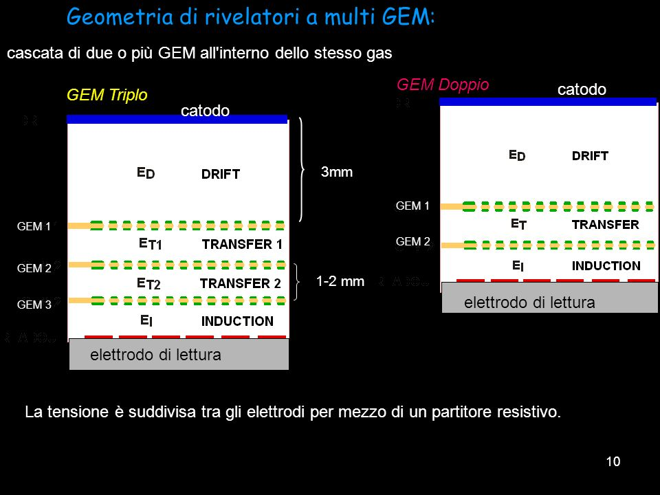 Geometria di rivelatori a multi GEM: