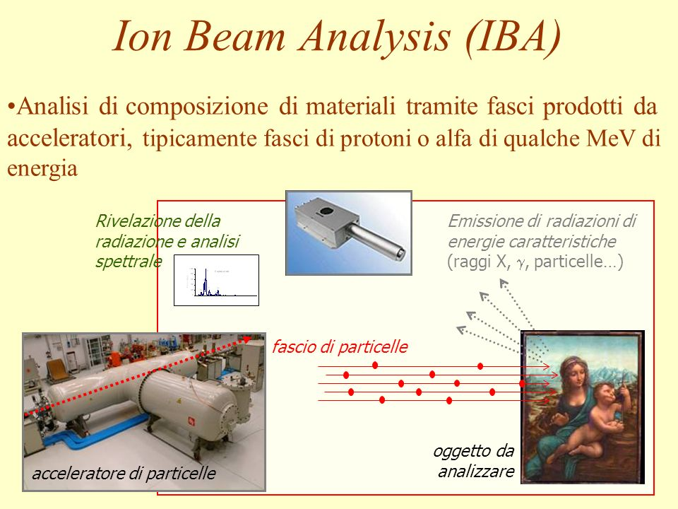 Ion Beam Analysis (IBA)