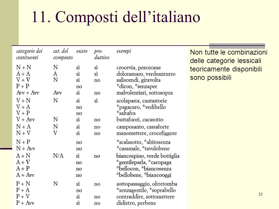 11. Composti dell'italiano