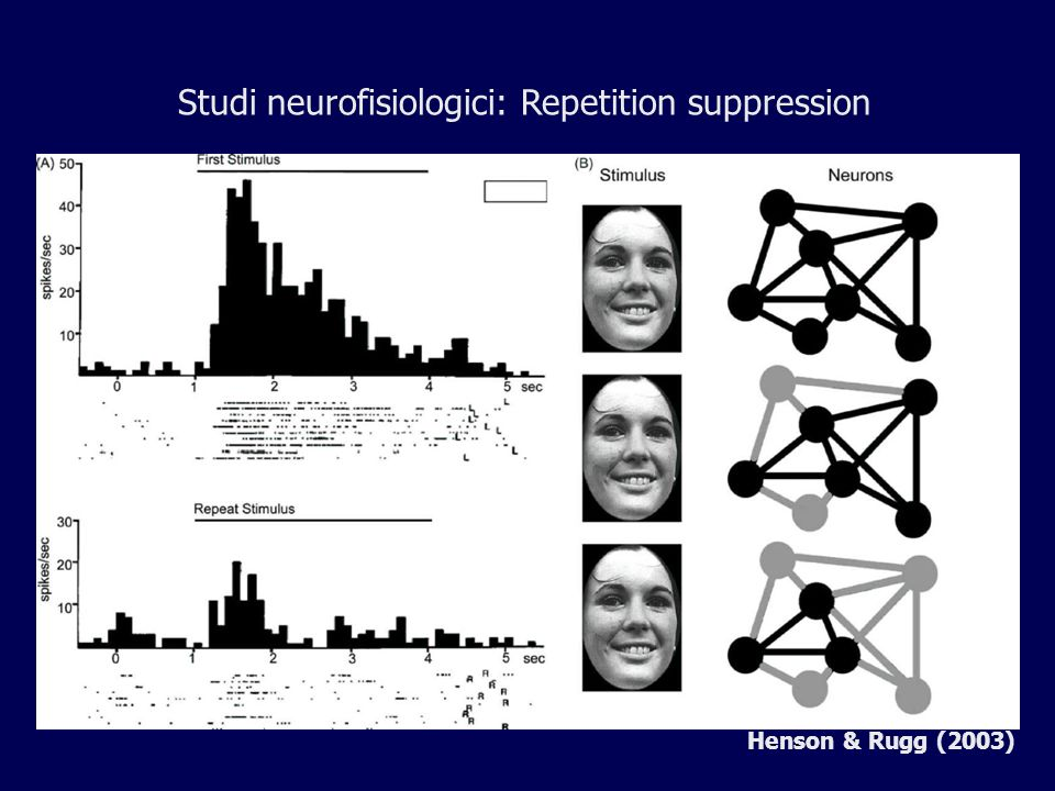 Studi neurofisiologici: Repetition suppression