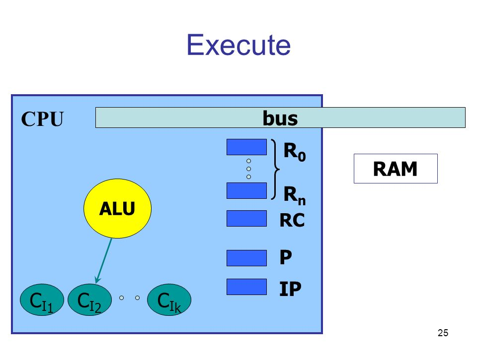 Execute CPU bus R0 RAM ALU Rn RC P IP CI1 CI2 CIk