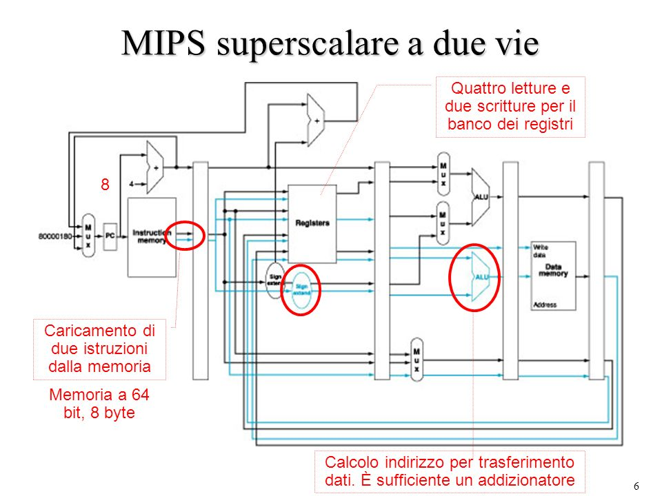 MIPS superscalare a due vie