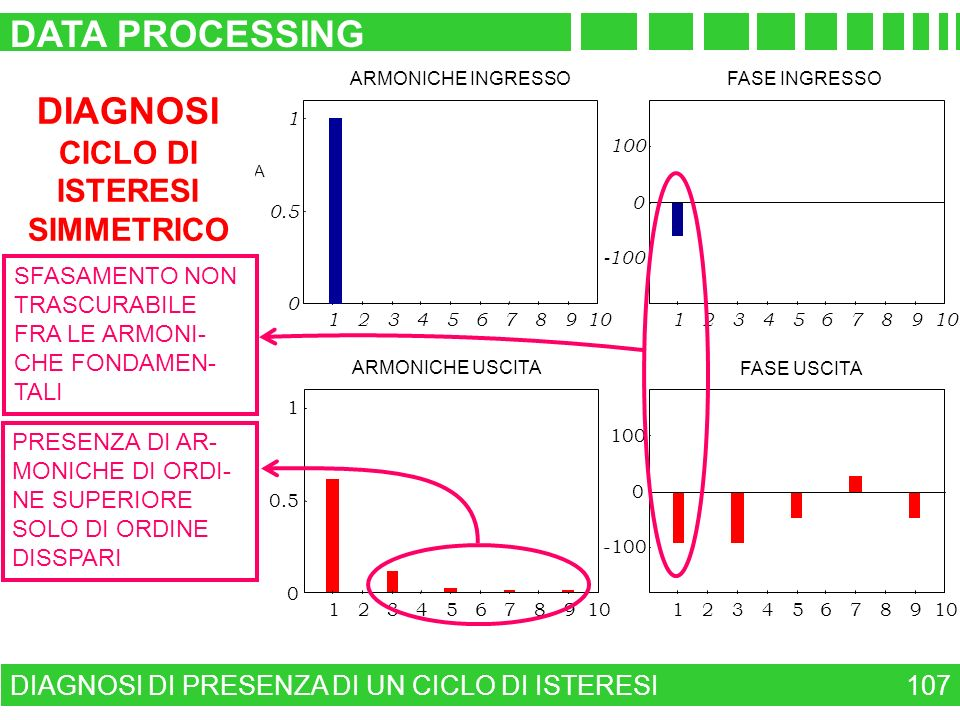 DATA PROCESSING DIAGNOSI CICLO DI ISTERESI SIMMETRICO