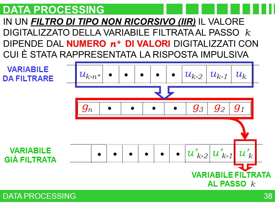 DATA PROCESSING uk uk-n* uk-2 uk-1 • ALGORITMO g1 g2 g3 gn • u'k-2