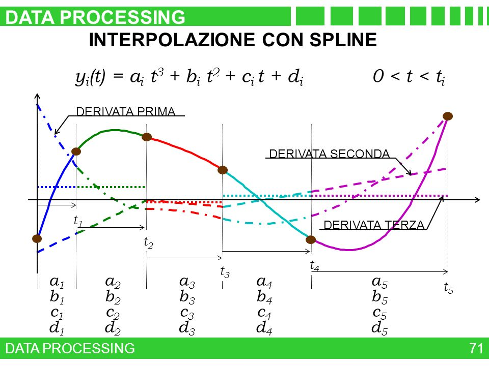 INTERPOLAZIONE CON SPLINE