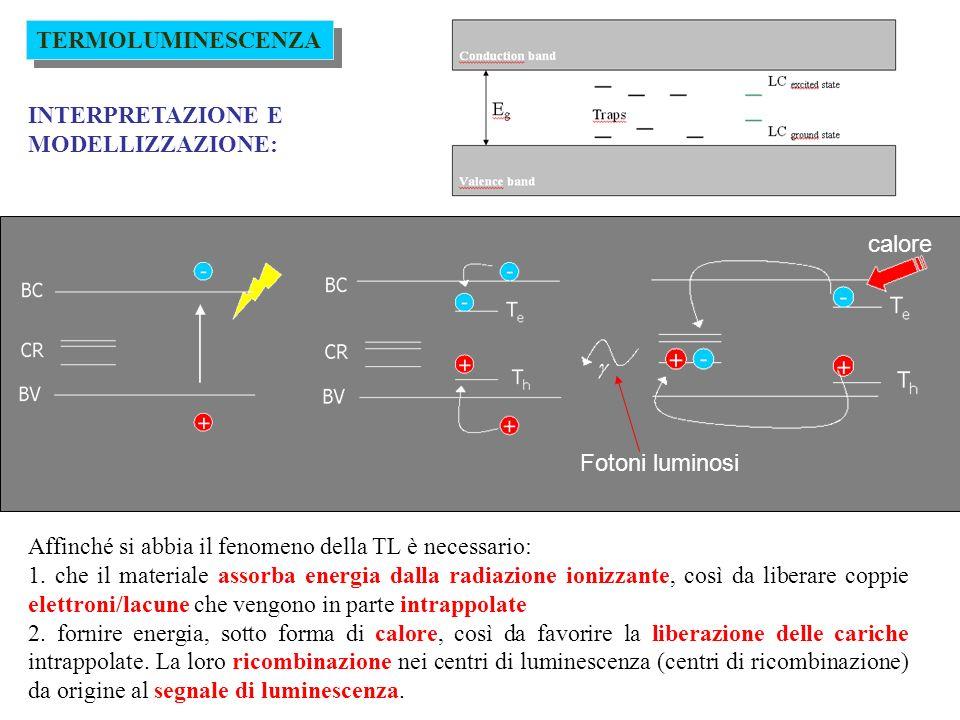 Tecnica di datazione luminescenza stimolata otticamente