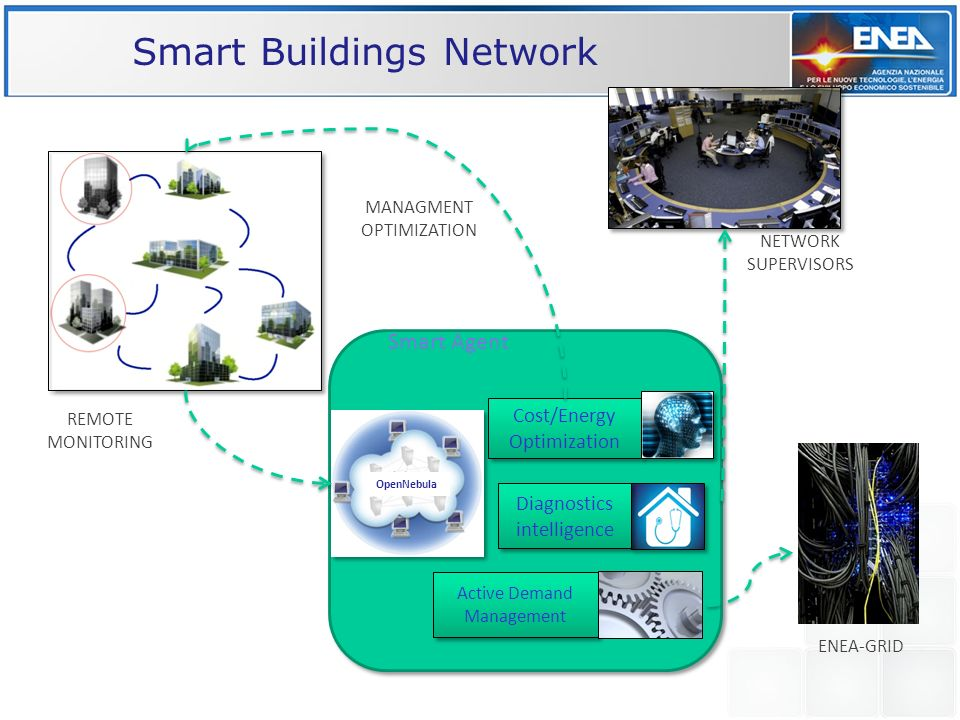 Smart Buildings Network