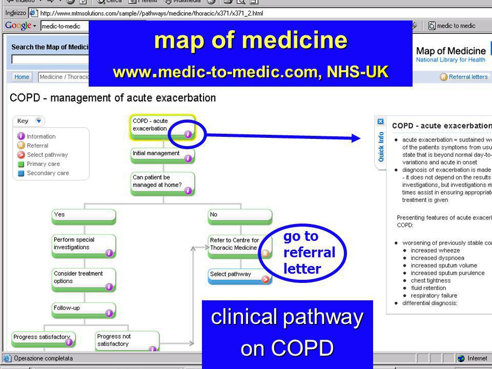 map of medicine   NHS-UK