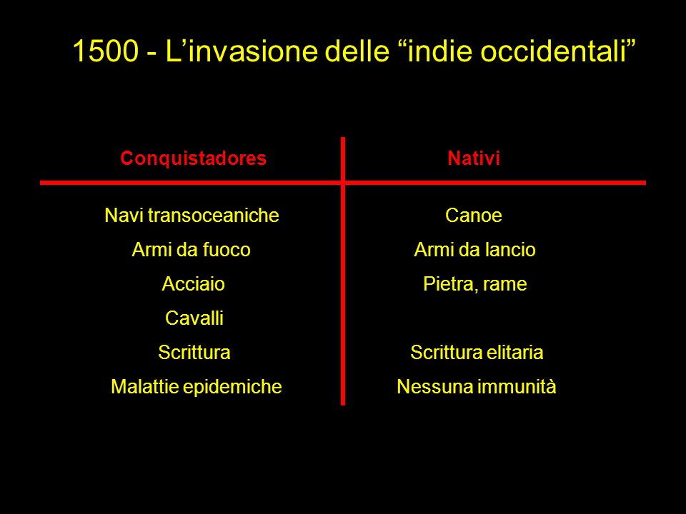 1500 - L'invasione delle indie occidentali