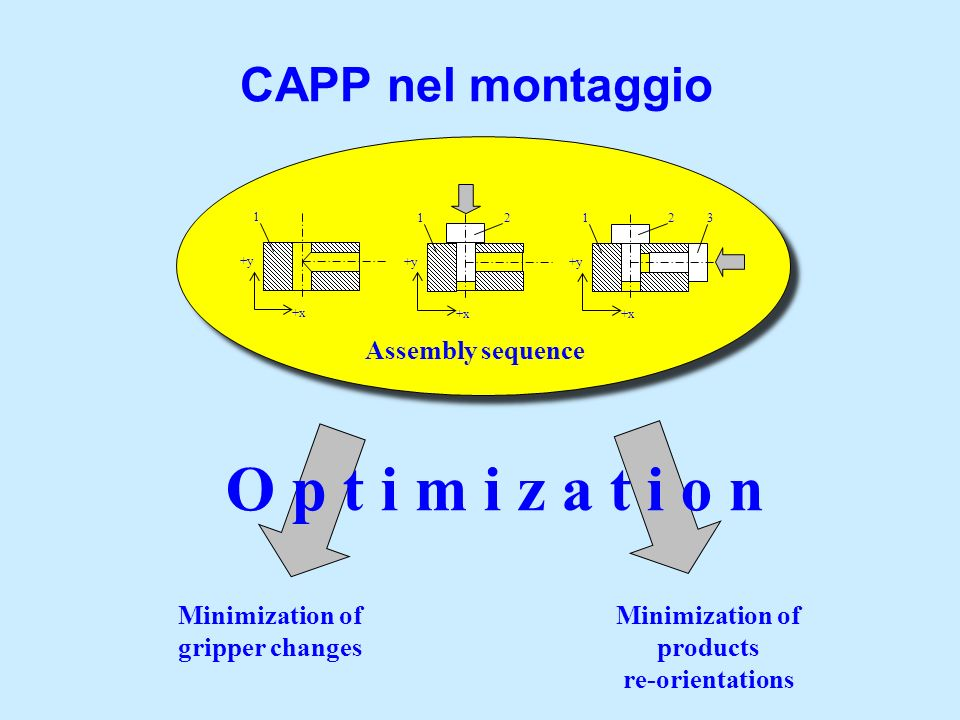 Minimization of gripper changes Minimization of products