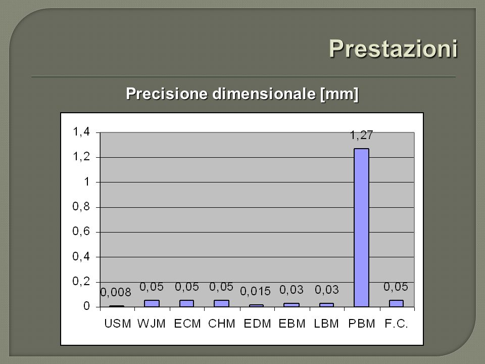 Precisione dimensionale [mm]