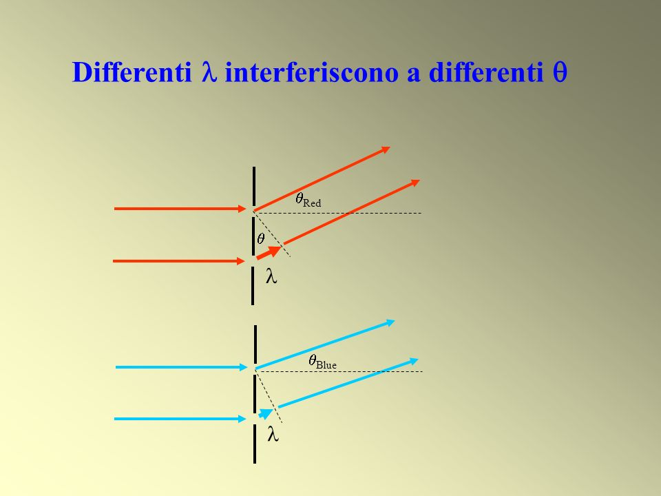 Differenti  interferiscono a differenti 