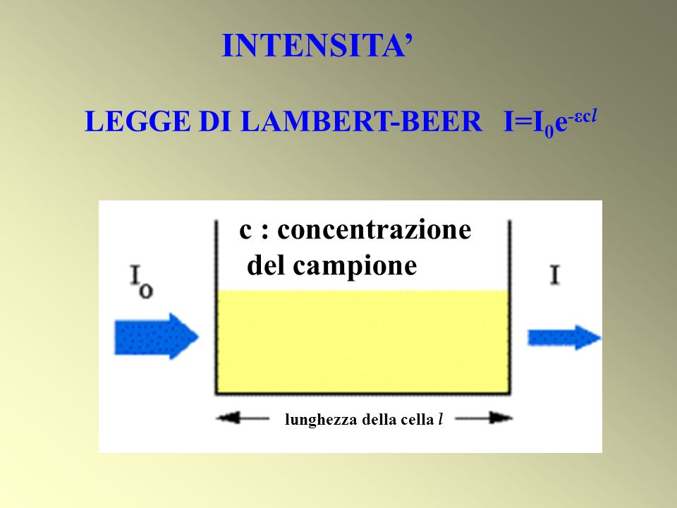 INTENSITA' LEGGE DI LAMBERT-BEER I=I0e-εcl c : concentrazione