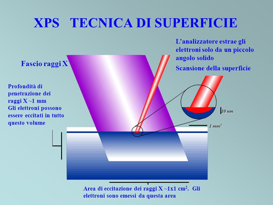 XPS TECNICA DI SUPERFICIE