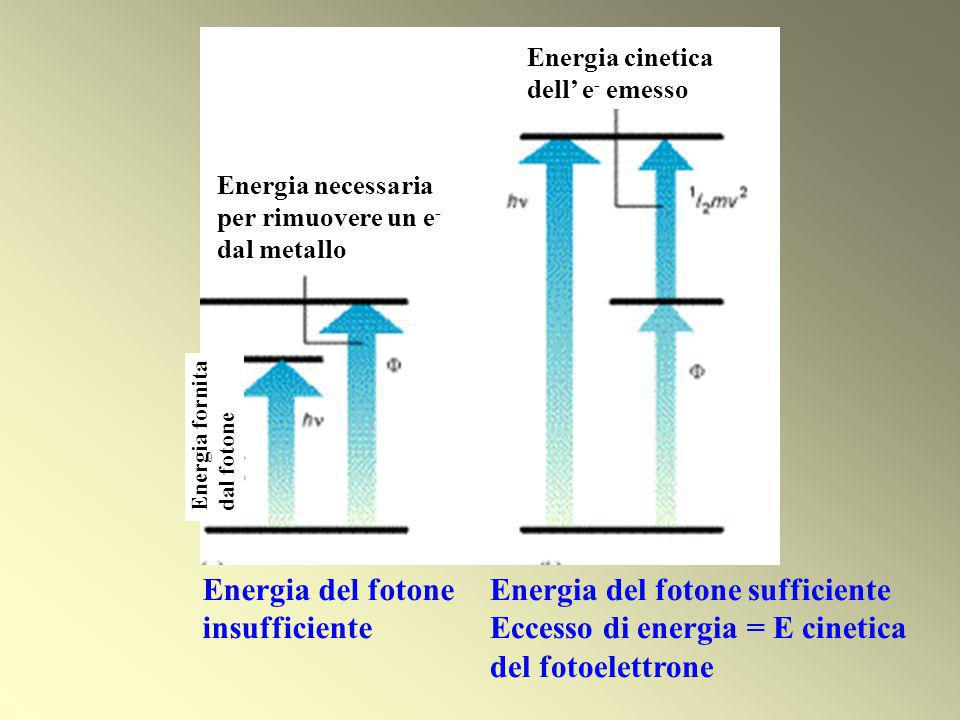 Energia del fotone sufficiente