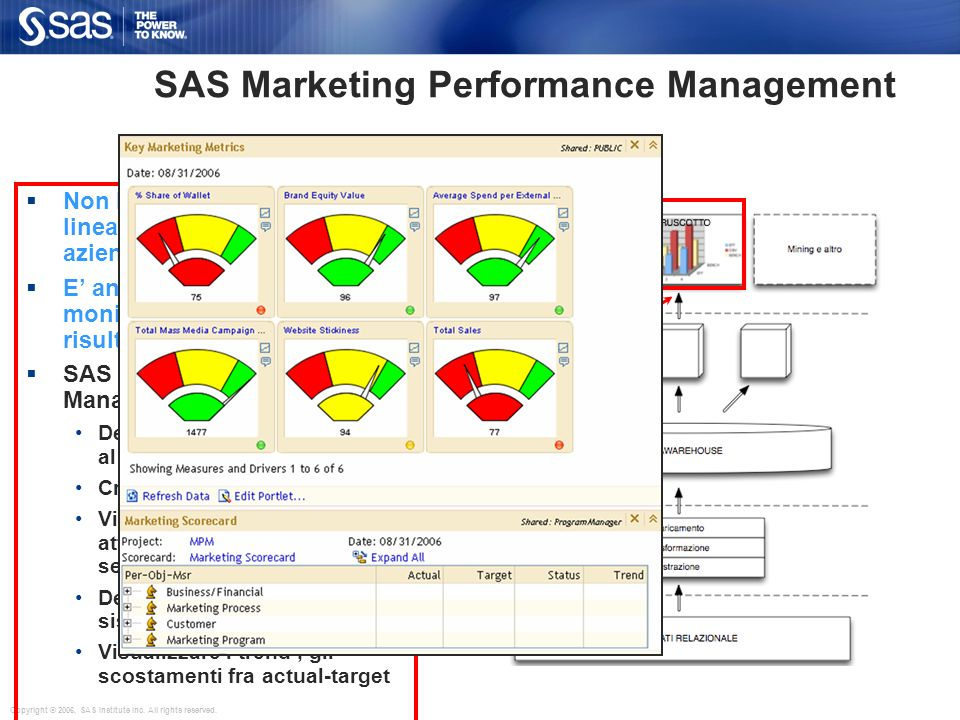 SAS Marketing Performance Management